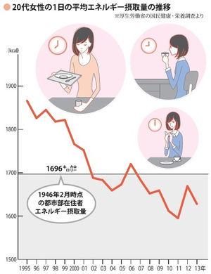 成人女性の平均カロリー摂取量